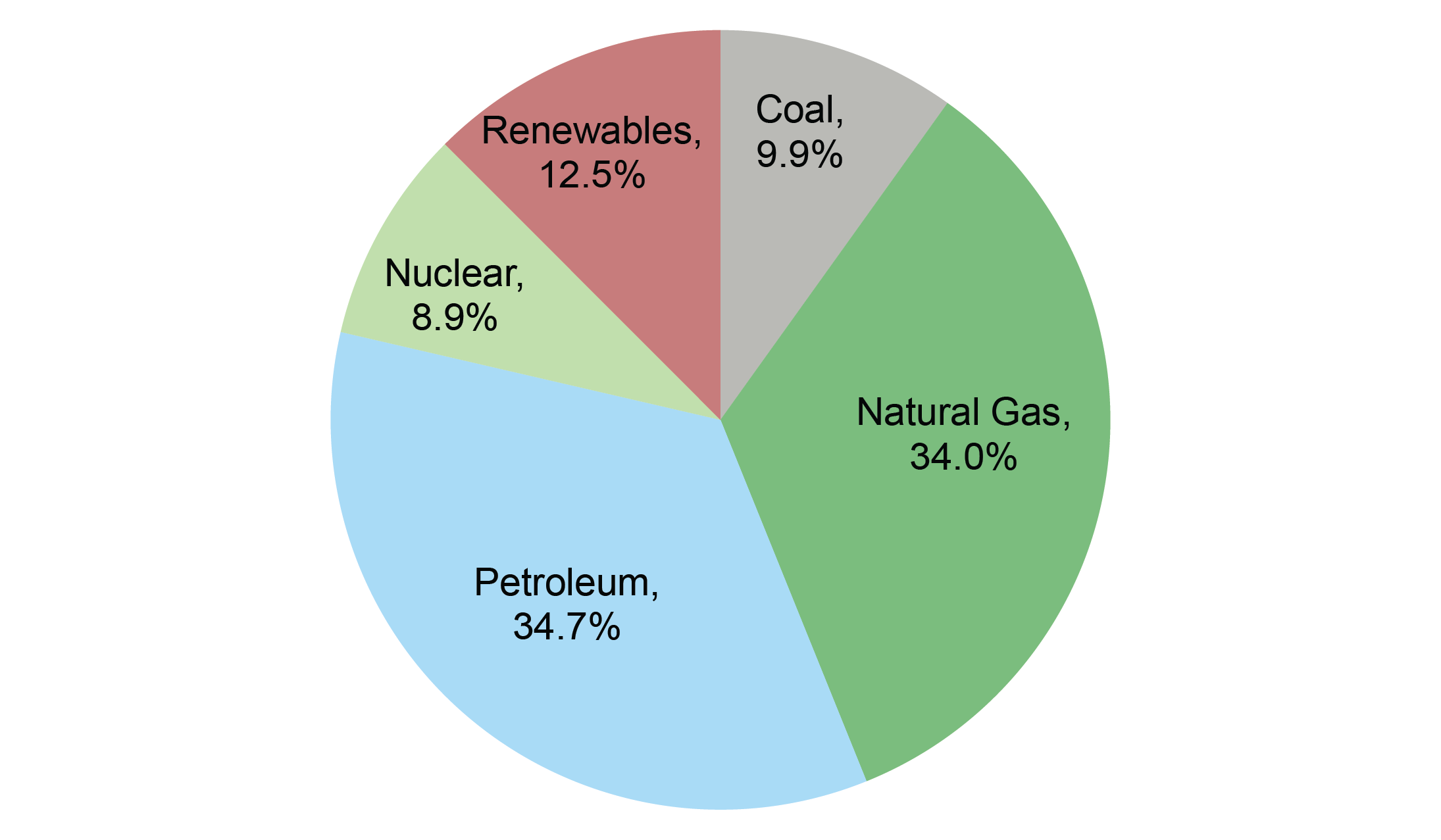 U.S. Energy Consumption by Source, 2020